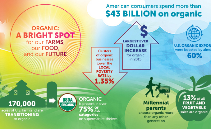 Organic Trade Association 2016 Industry Infographic