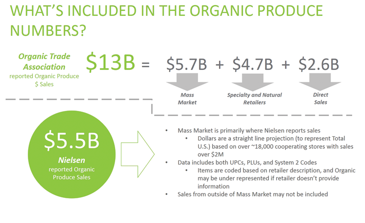Deep Dive: Organic Produce